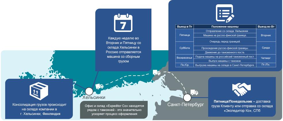 Схема доставки груза из Финляндии