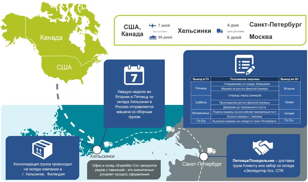 Схема доставки из США и Канады